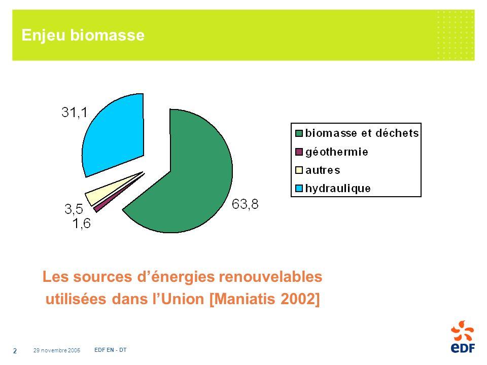 Enjeu biomasse Les sources d'énergies renouvelables utilisées dans l'Union [Maniatis 2002] 29 novembre 2005.